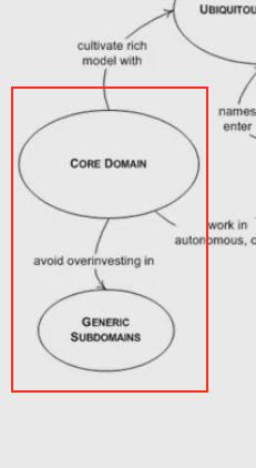domain driven design navigation map - generic subdomain